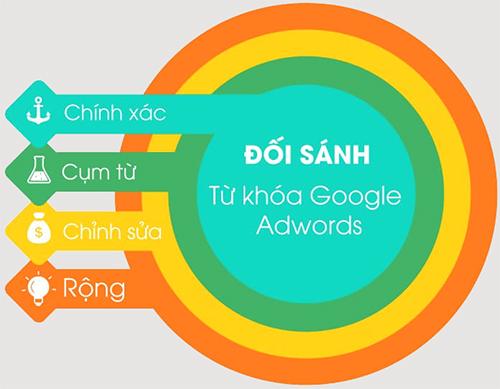 các loại đối sánh từ khóa trong google ads
