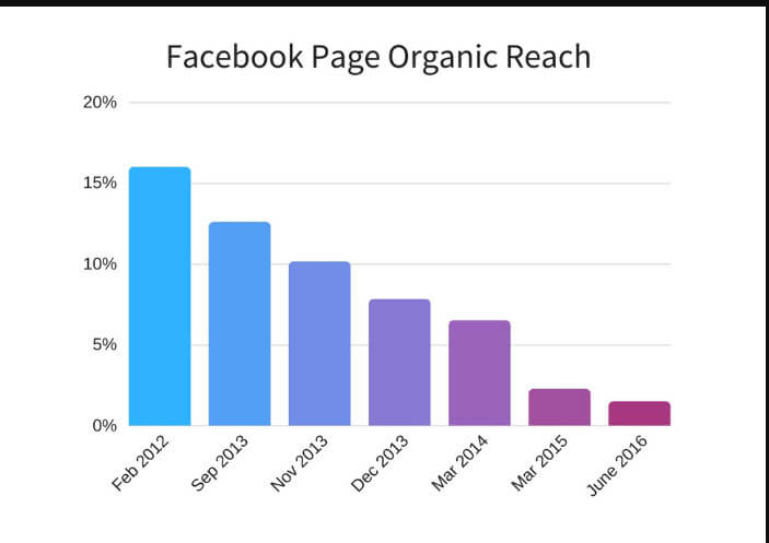 facebook reach là gì fanpage